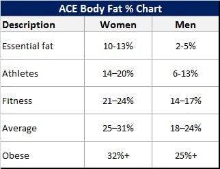 Get Fit Fast Diet Day 1 Ideal-Body-Fat-Percentage-Chart1